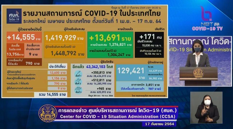 แถลงข่าวโควิด-19 วันที่ 17 กันยายน  2564 : ยอดผู้ติดเชื้อรายใหม่ 14,555 ราย เสียชีวิต 171 ราย