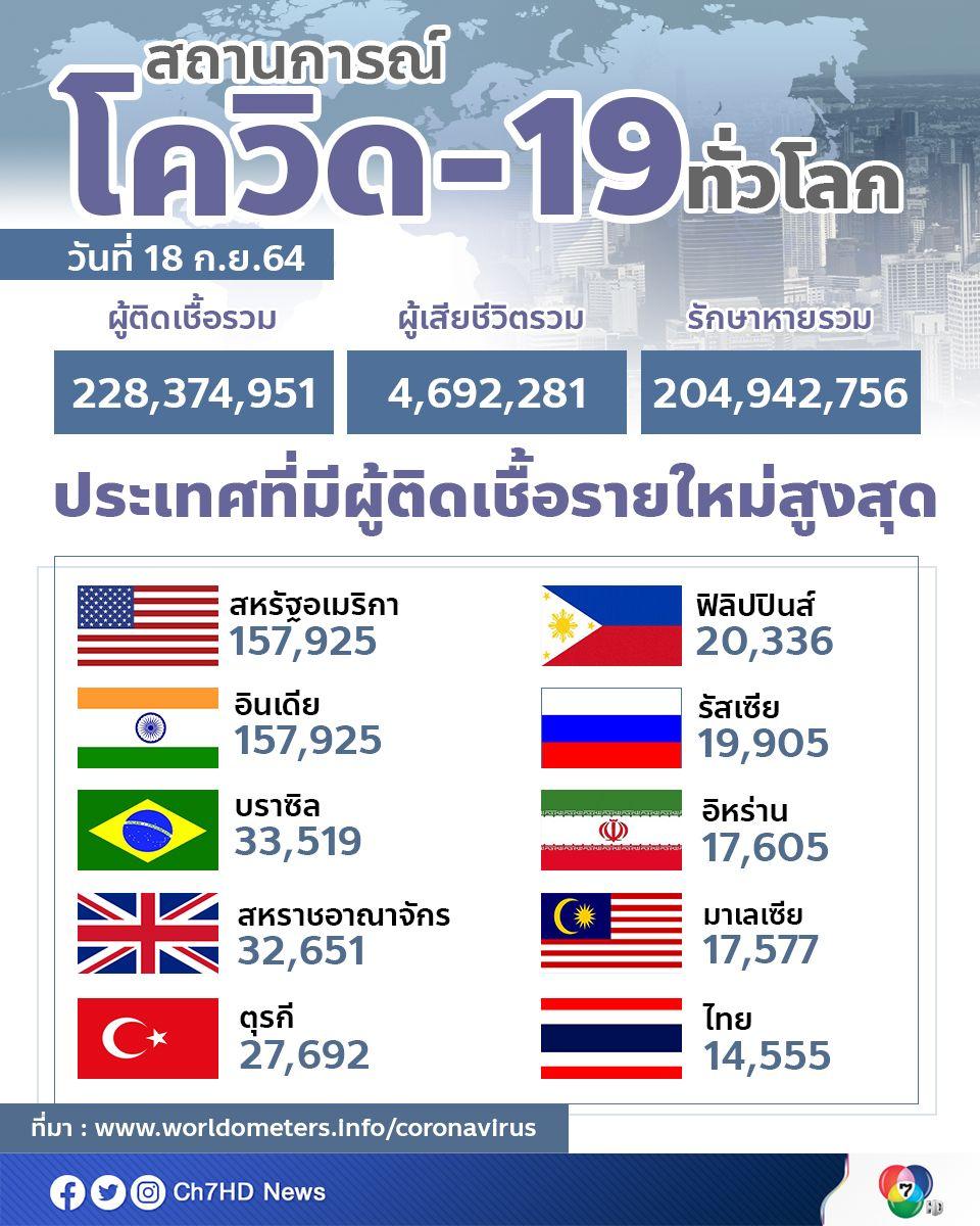 ทั่วโลกมีผู้ติดเชื้อสะสมแล้วกว่า 228 ล้านคน