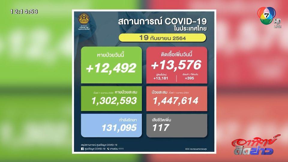 โควิด-19 ผู้ติดเชื้อรายใหม่กว่า 13,000 คน
