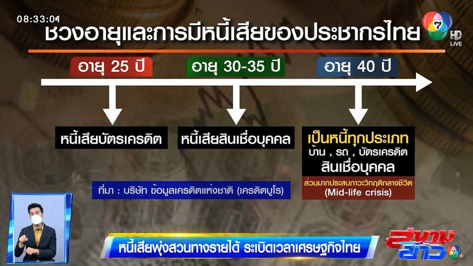 รายงานพิเศษ : หนี้เสียพุ่งสวนทางรายได้ ระเบิดเวลาเศรษฐกิจไทย