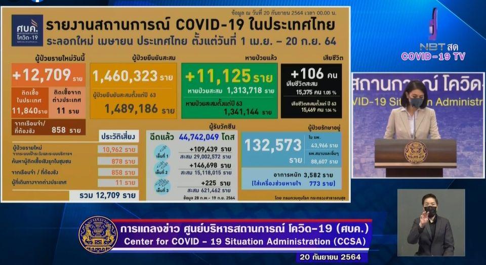 แถลงข่าวโควิด-19 วันที่ 20 กันยายน 2564 : ยอดผู้ติดเชื้อรายใหม่ 12,709 ราย เสียชีวิต 106 ราย