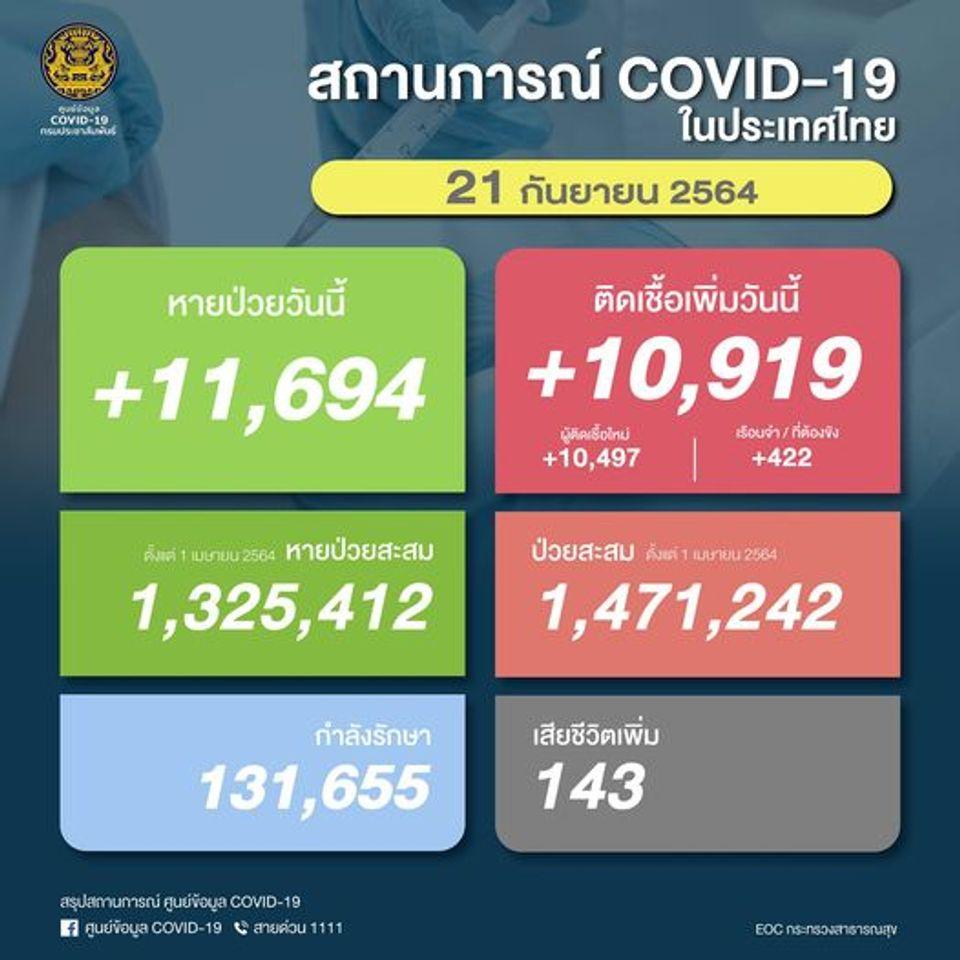 ติดเชื้อรายใหม่ลดงเหลือ 10,919 คน แต่เสียชีวิตยังสูงถึง 143 คน