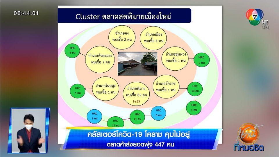 คลัสเตอร์โควิด-19 โคราช คุมไม่อยู่ ตลาดค้าส่งยอดพุ่ง 447 คน