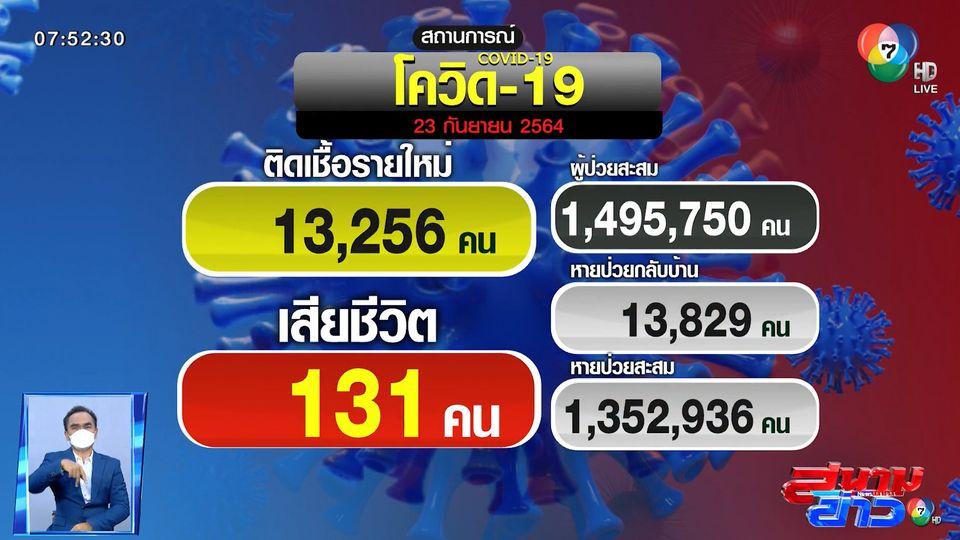 ยอดโควิดวันนี้ (23 ก.ย.) ติดเชื้อใหม่ 13,256 คน เสียชีวิต 131 คน