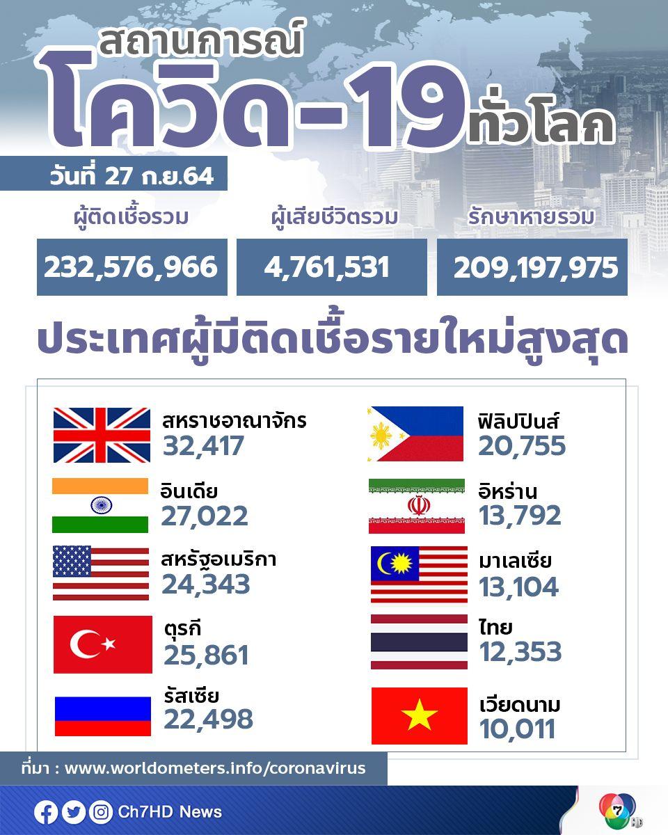 ทั่วโลกมีผู้ติดเชื้อสะสมกว่า 232.5 ล้านคน