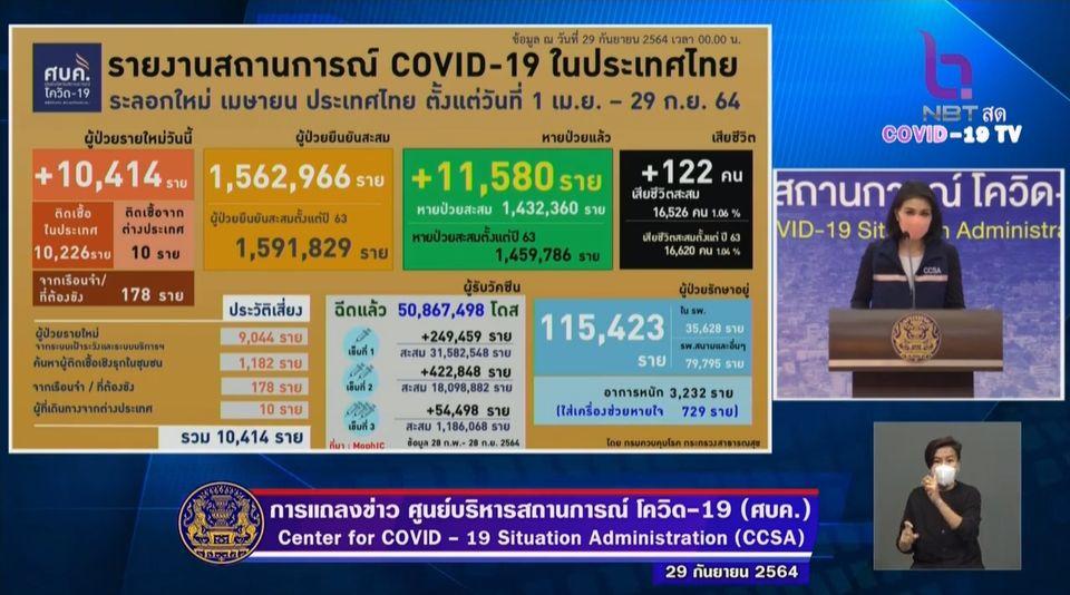 แถลงข่าวโควิด-19 วันที่ 29 กันยายน 2564 : ยอดผู้ติดเชื้อรายใหม่ 10,414 ราย เสียชีวิต 122 ราย