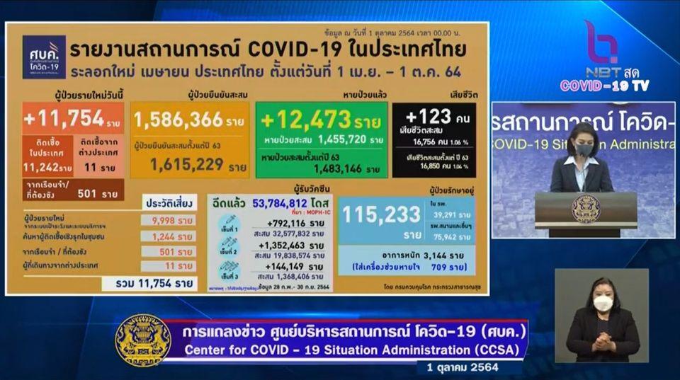 แถลงข่าวโควิด-19 วันที่ 1 ตุลาคม 2564 : ยอดผู้ติดเชื้อรายใหม่ 11,754 ราย เสียชีวิต 123 ราย