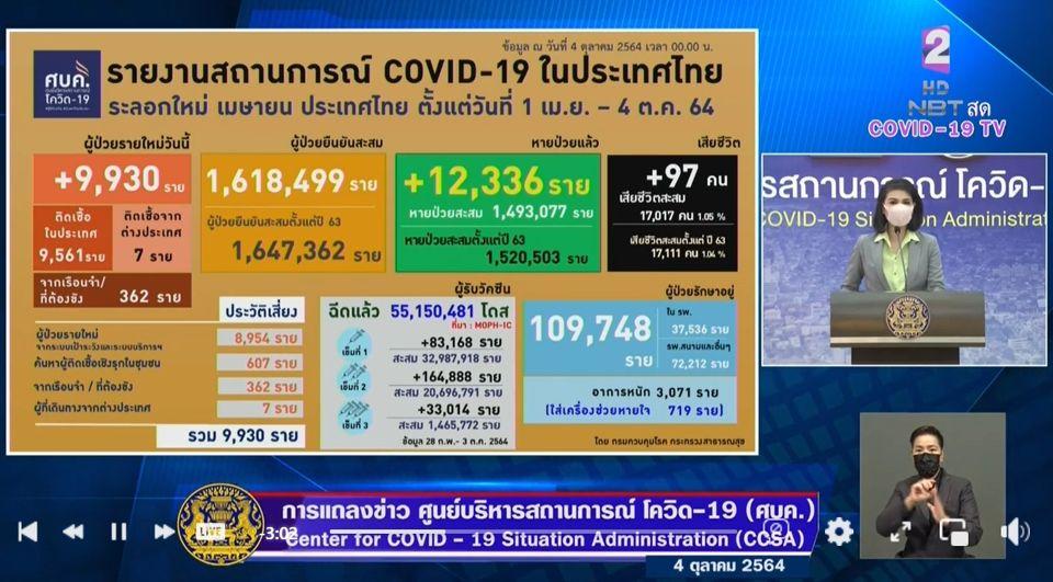แถลงข่าวโควิด-19 วันที่ 4 ตุลาคม 2564 : ยอดผู้ติดเชื้อรายใหม่ 9,930 ราย เสียชีวิต 97 ราย