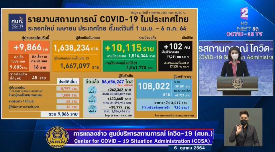 แถลงข่าวโควิด-19 วันที่ 6 ตุลาคม 2564 : ยอดผู้ติดเชื้อรายใหม่ 9,866 ราย เสียชีวิต 102 ราย