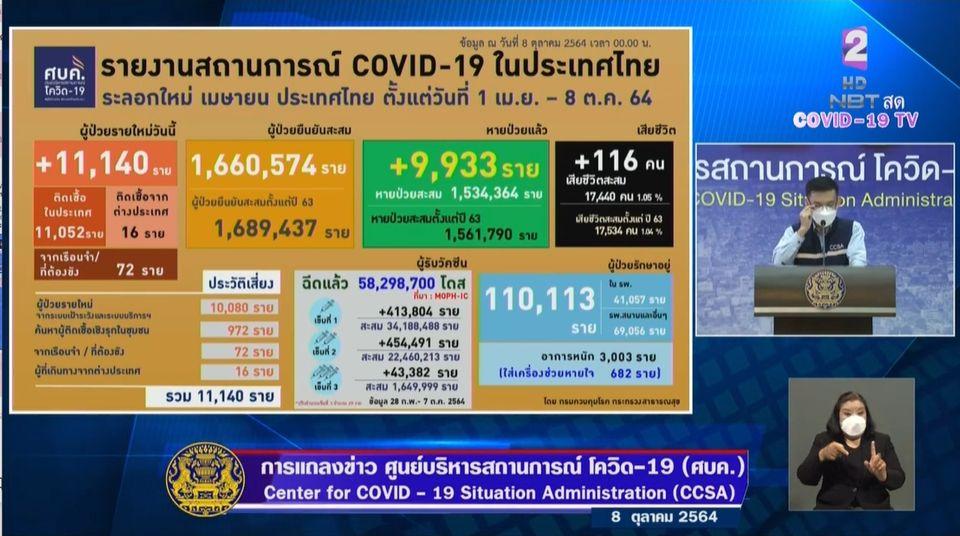 แถลงข่าวโควิด-19 วันที่ 8 ตุลาคม 2564 : ยอดผู้ติดเชื้อรายใหม่ 11,140 ราย เสียชีวิต 116 ราย