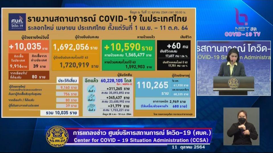 แถลงข่าวโควิด-19 วันที่ 11 ตุลาคม 2564 : ยอดผู้ติดเชื้อรายใหม่ 10,035 ราย เสียชีวิต 60 ราย