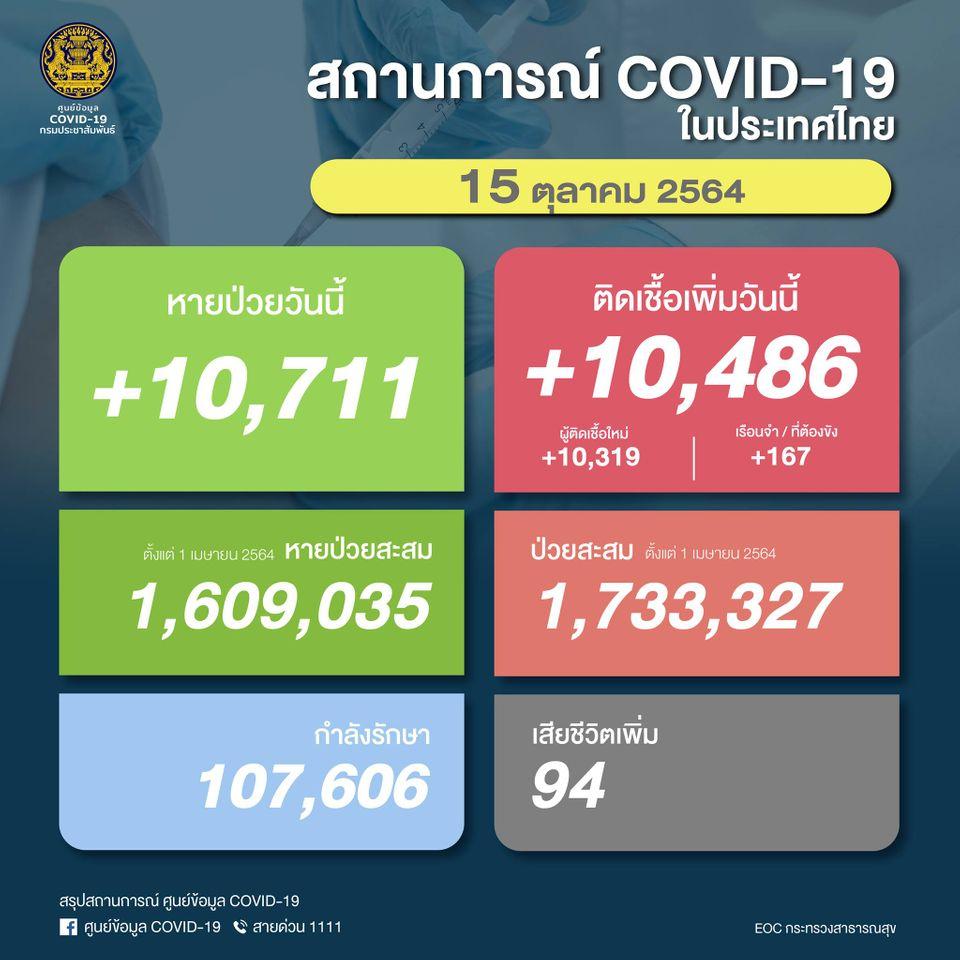 ด่วน ติดเชื้อวันนี้ 10,486 คน เสียชีวิต 94 คน