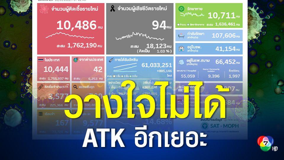 ติดเชื้อวันนี้ มี ATK 3,577 คน ขณะที่ผู้ป่วยปอดอักเสบ-โคม่า ขยับขึ้น