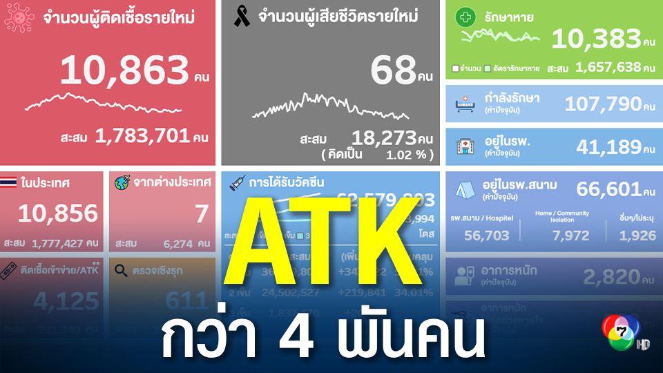 โควิดวันนี้ มี ATK 4,125 คน ขณะที่อัตราการเสียชีวิตในไทยลดลง 1.02%