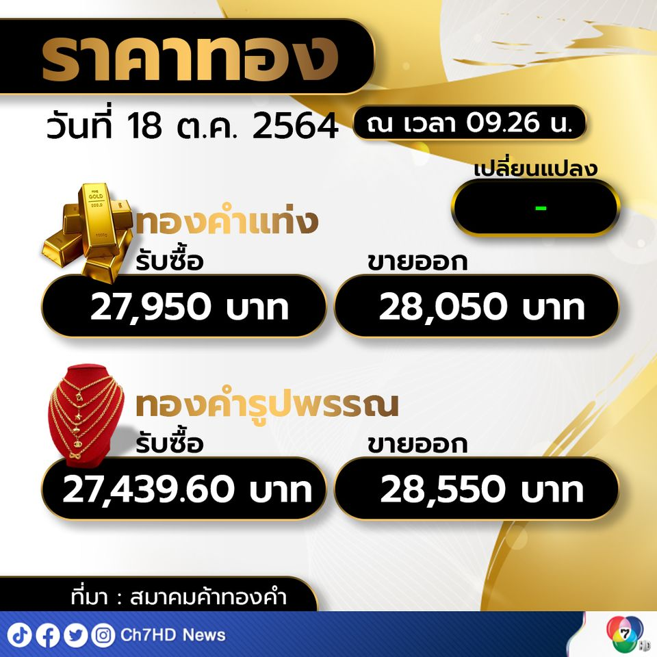 ราคาทองคำเปิดตลาดเช้าวันแรกของสัปดาห์ ราคานิ่งไม่เปลี่ยนแปลง ทองรูปพรรณ ขายออกที่บาทละ 28,500 บาท