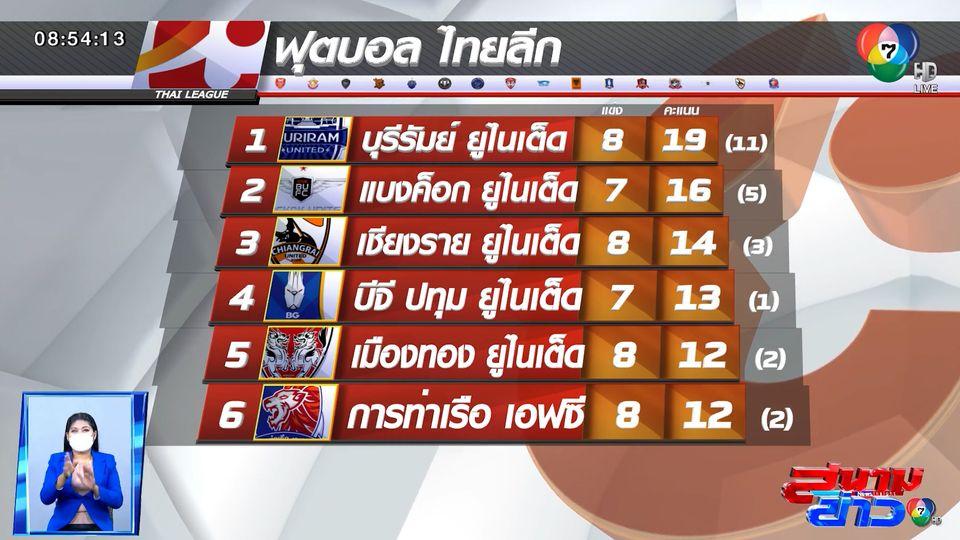แบงค็อก เปิดบ้านชนะ ชลบุรี 1-0 / บุรีรัมย์ฯ ฟอร์มโหด! เล่น 10 คน อัด นครราชสีมา 2-0 ศึกไทยลีก