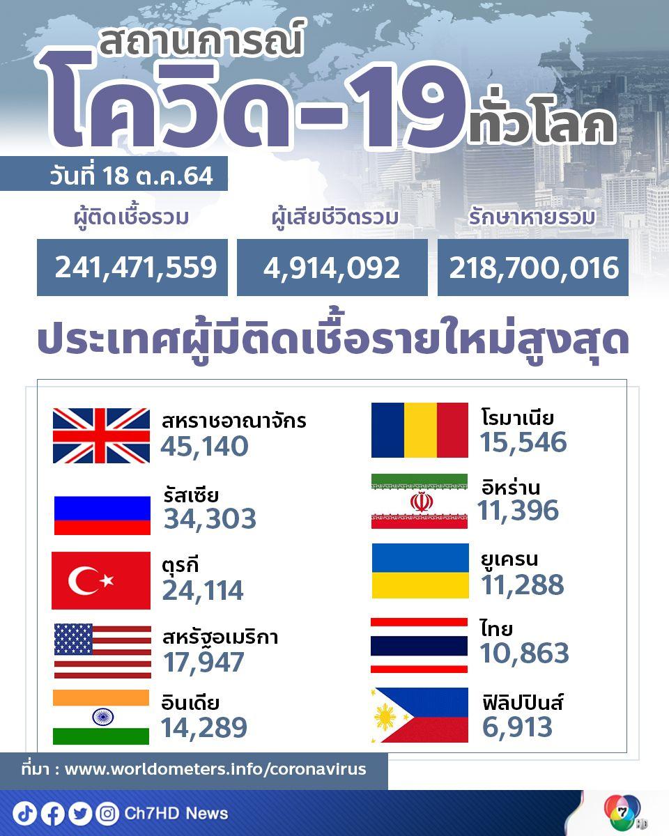 ทั่วโลกมีผู้ติดเชื้อสะสมกว่า 241.4 ล้านคน
