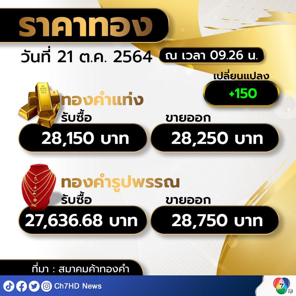 ราคาทองคำเปิดตลาดเช้าวันนี้  ราคาทองปรับขึ้น 150 บาท  ทองรูปพรรณ ขายออกที่บาทละ 28,750 บาท