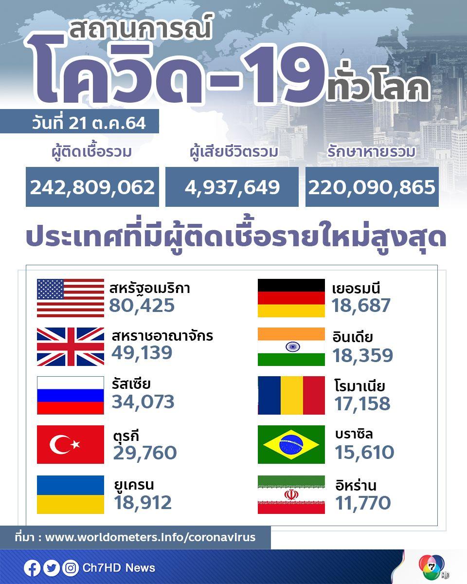 ทั่วโลกมีผู้ติดเชื้อสะสมกว่า 242.8 ล้านคน