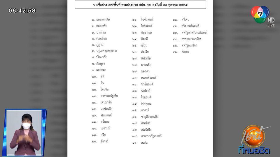 เปิดชื่อ 46 ประเทศ เข้าไทยไม่ต้องกักตัว