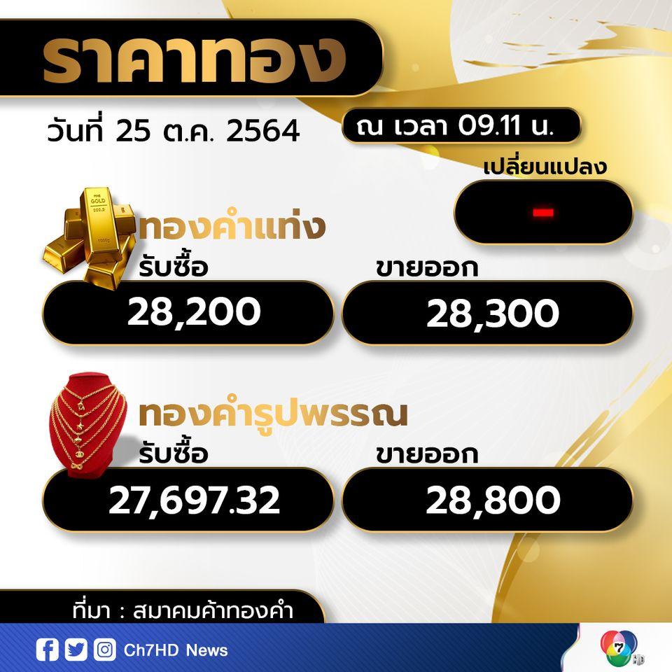 เปิดตลาดราคาทองคำเช้านี้  ราคาคงที่ ทองรูปพรรณขายออกบาทละ 28,800 บาท