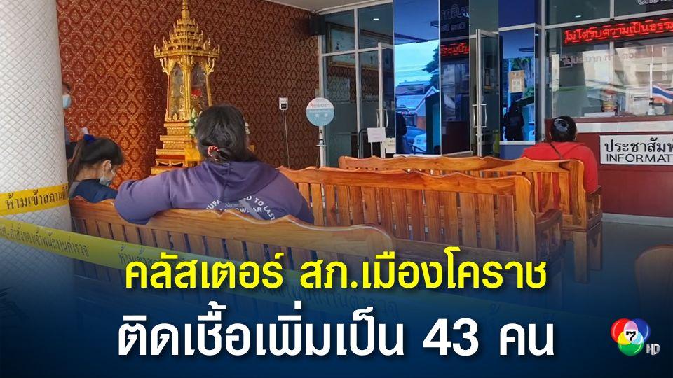 สภ.เมืองโคราช ตำรวจติดเชื้อเพิ่มอีก รวมแล้ว 13 คน ยอมสะสม 43 คน