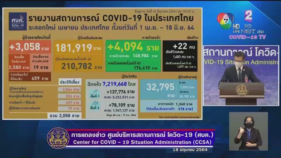 วันนี้จำนวนผู้เสียชีวิตจากการติดเชื้อโควิด-19 ในไทย 22 ราย ลดลงจากเมื่อวานนี้