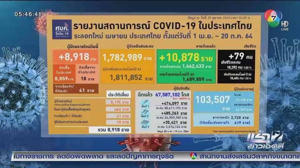 ผู้ติดเชื้อโควิด-19 รายใหม่ ต่ำกว่า 9,000 คน ในรอบ 99 วัน