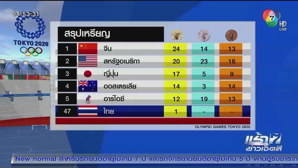 สรุปเหรียญโอลิมปิก จีนยังนำ / ขี่ม้าไทยถอนตัว วันนี้ (2 ส.ค.) มีนักกีฬาไทยเหลือแข่งรายการเดียว