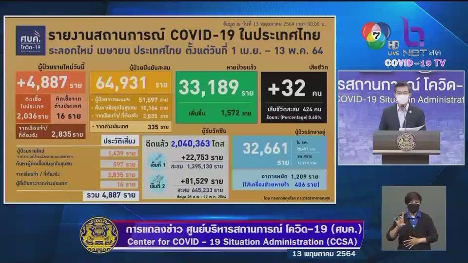โควิด-19 ยังวิกฤติหนัก เสียชีวิตเพิ่ม 32 ราย ติดเชื้อมีเพิ่มอีกถึง 4,887 ราย
