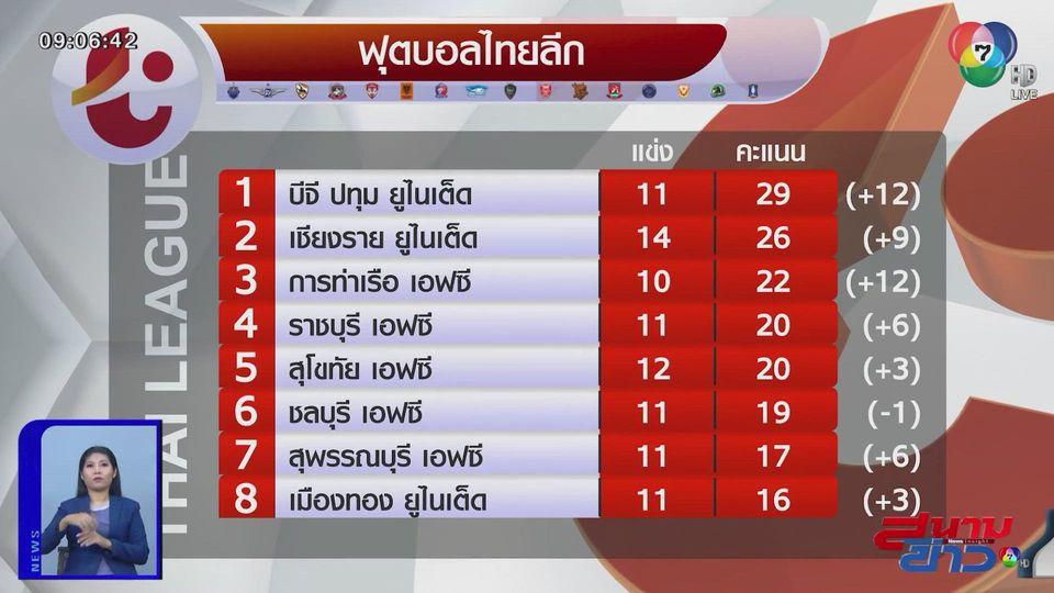 จาจ้า เบิ้ล 2 พา เชียงราย เฉือนชนะ เมืองทอง 2-1 ศึกไทยลีก