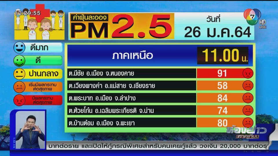 ค่าฝุ่น PM2.5 เพิ่มสูงขึ้นหลายจังหวัด เริ่มมีผลกระทบต่อสุขภาพ