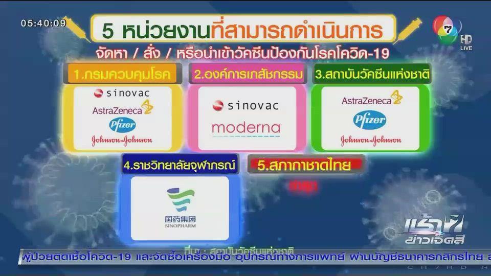 สภากาชาดไทยเจรจาซื้อโมเดอร์นา 1 ล้านโดสแล้ว - ช่องทางจองวัคซีนทางเลือกซิโนฟาร์ม
