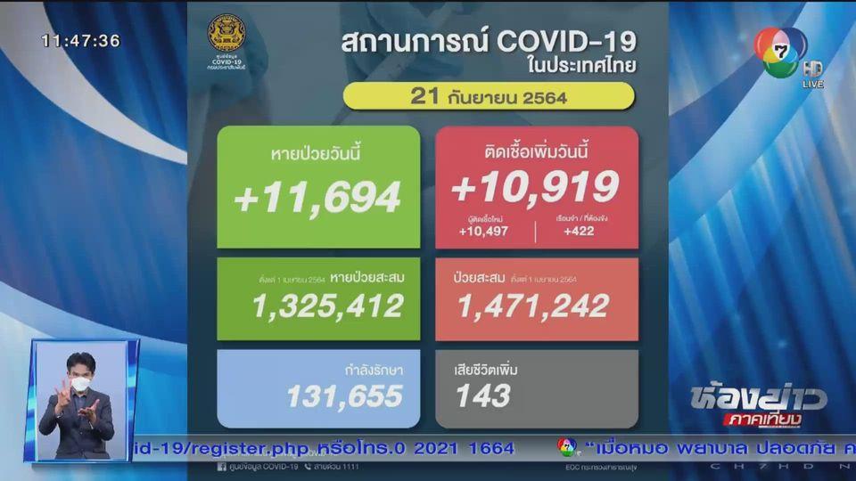 วันนี้ตัวเลขผู้ติดเชื้อโควิด-19 กว่า 10,000 คน