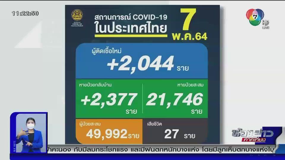 สถานการณ์โควิด -19 ในไทย จํานวนผู้ติดเชื้อกลับมาทะลุ 2,000 คนอีกครั้ง