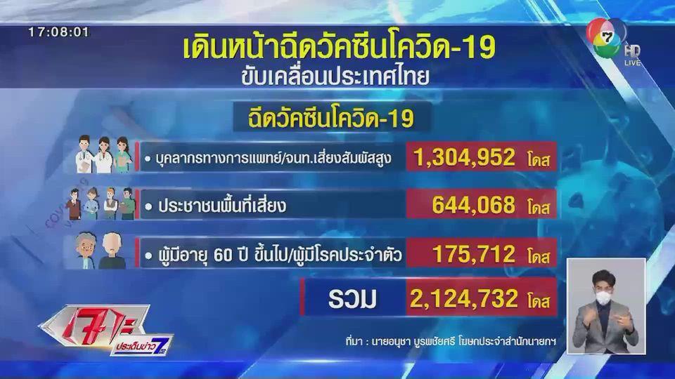 เปิดตัวเลขฉีดวัคซีนโควิด-19 ในไทยแล้วกว่า 2 ล้านโดส