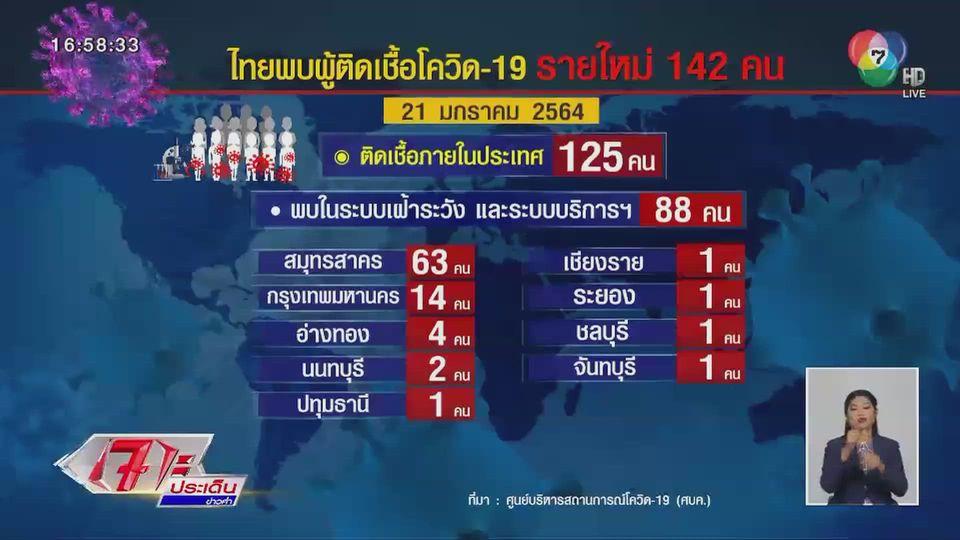 ศบค.เผยไทยมีผู้ติดเชื้อโควิด-19 เพิ่ม 142 คน ยอดสะสม 12,795 คน