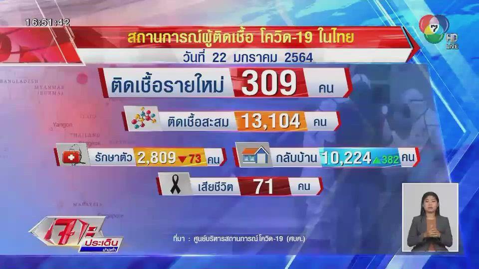 ผู้ติดเชื้อโควิด-19 ในไทยพุ่ง วันนี้ (22 ม.ค.) เพิ่มอีก 309 คน