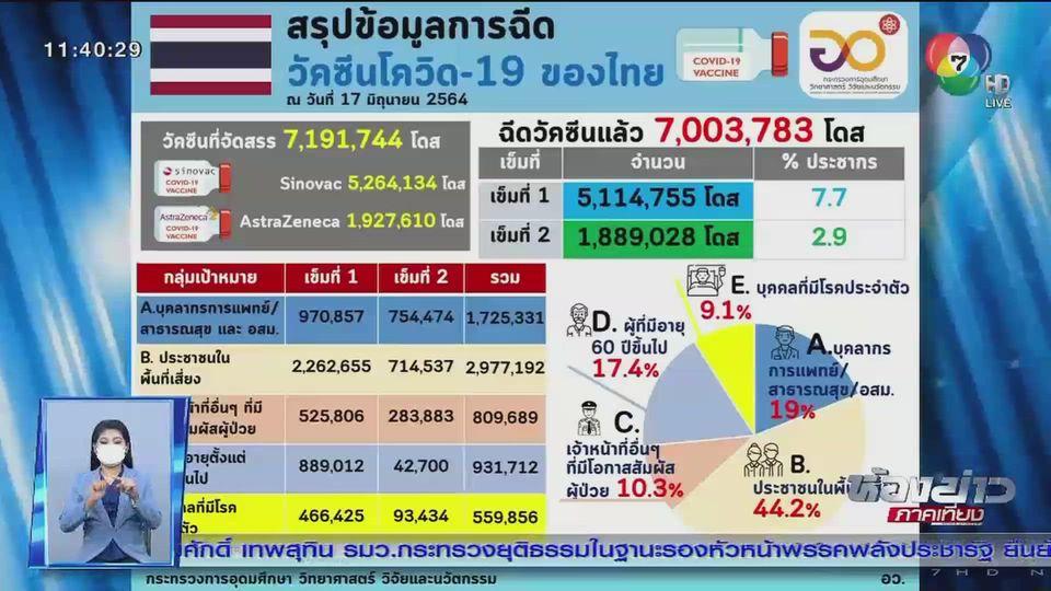 คนไทยฉีดวัคซีนเข็มแรกแล้ว 7.7%
