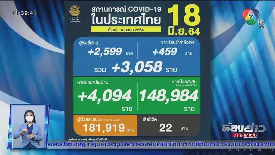 สถานการณ์โควิด-19 ในไทยยังพุ่งเกิน 3,000 คน