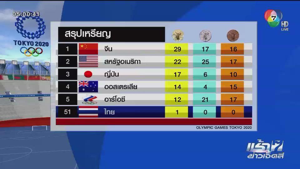 สรุปเหรียญโอลิมปิก (2 ส.ค.) จีนเริ่มนำห่าง - วันนี้ (3 ส.ค.) เชียร์น้องแต้วลุ้นเหรียญมวยสากลฯ