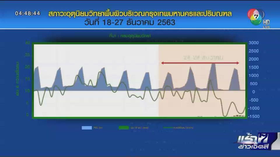 Green Report : สัปดาห์นี้อากาศปิด ระวังฝุ่น PM2.5