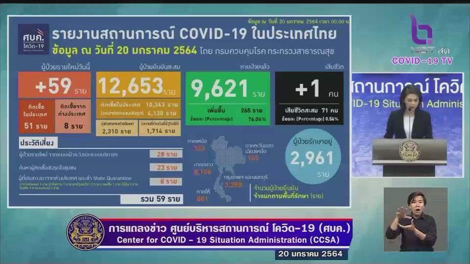 สถานการณ์โควิด-19 หลายจังหวัดเริ่มผ่อนคลาย หลังผู้ติดเชื้อรายใหม่ลดลง