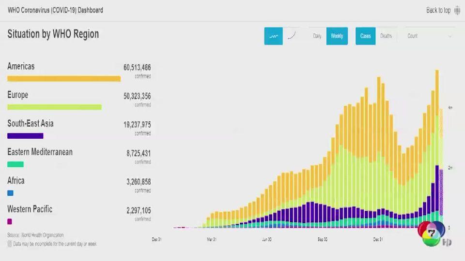 ทั่วโลกติดโควิด-19 ทำสถิติสูงสุดรายวันครั้งใหม่ คาดสัปดาห์นี้พุ่งทะลุ 150 ล้านคน