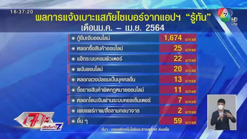 เปิดตัวเลขแอปฯ รู้ทัน พบคนไทยตกเป็นเหยื่อเงินกู้ออนไลน์มากสุด