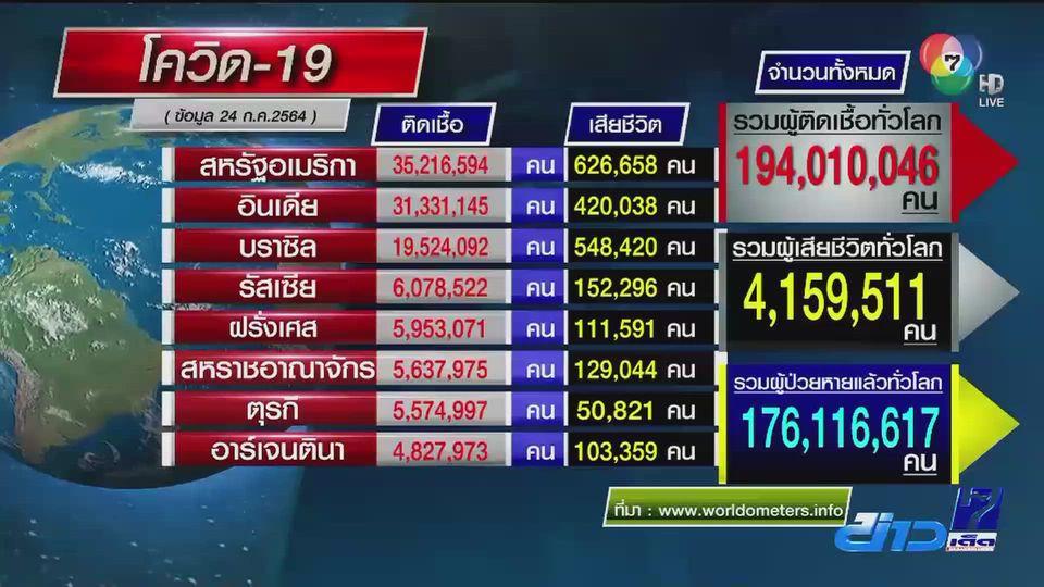 สถานการณ์โควิด-19 ไทยติดเชื้อรายวันอยู่อันดับ 13 ของโลก