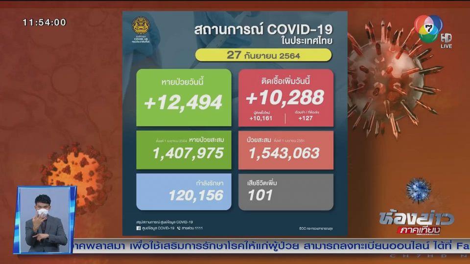 สถานการณ์โควิด-19 ลดลง ติดเชื้อวันนี้ 10,288 คน หายป่วย 12,494 คน