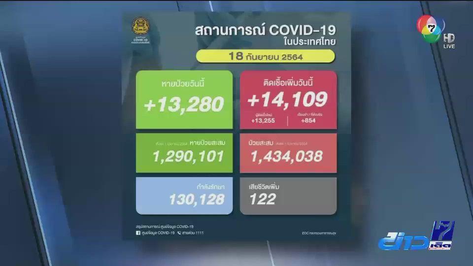 ศบค.รายงาน วันนี้มีผู้ติดเชื้อโควิด-19 14,109 ราย หายป่วยกลับบ้าน 13,280 คน
