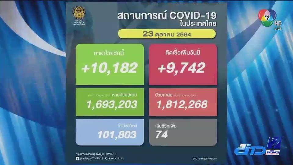 ผู้ติดเชื้อโควิด-19 ในประเทศยังต่ำกว่าหมื่น