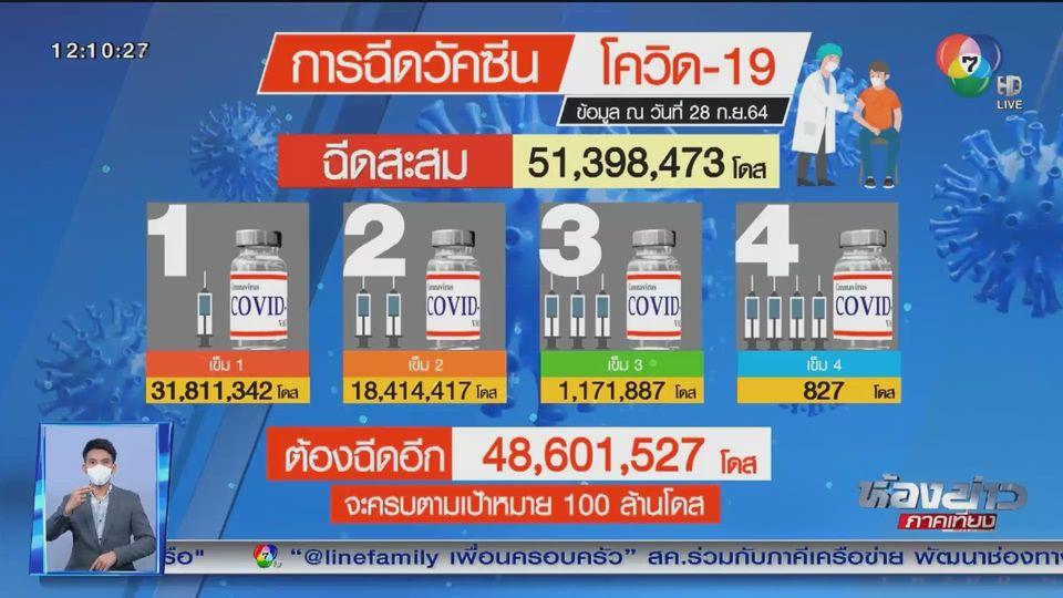 ยอดฉีดวัคซีนมากกว่า 51 ล้านโดส